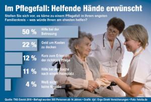 Seniorenbetreuung zu hause statistiken